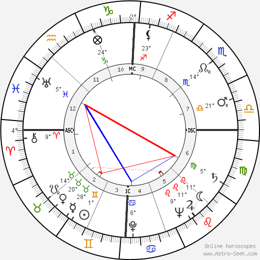 Helen O'Connell birth chart, biography, wikipedia 2019, 2020