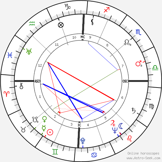 Helen O'Connell astro natal birth chart, Helen O'Connell horoscope, astrology