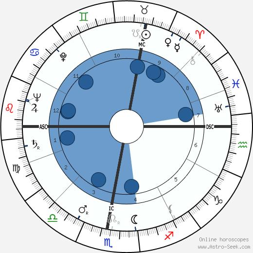Hermann Schreiber wikipedia, horoscope, astrology, instagram