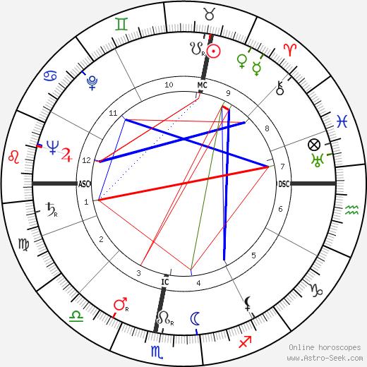 Hermann Schreiber tema natale, oroscopo, Hermann Schreiber oroscopi gratuiti, astrologia