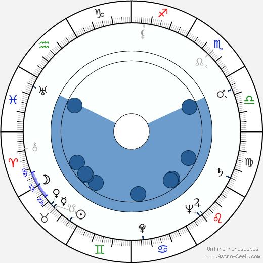 Hertta Upari wikipedia, horoscope, astrology, instagram