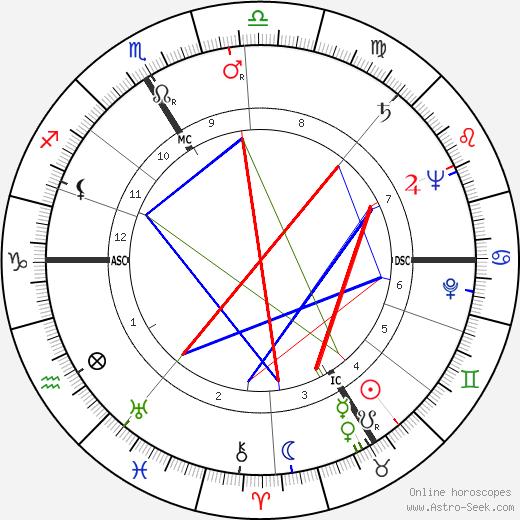 Jacques François birth chart, Jacques François astro natal horoscope, astrology