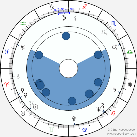Jana Ebertová wikipedia, horoscope, astrology, instagram