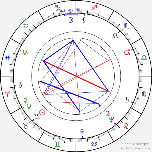 Jana Ebertová birth chart, Jana Ebertová astro natal horoscope, astrology