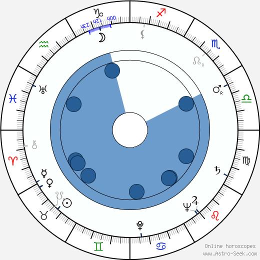 Jiří Kačer wikipedia, horoscope, astrology, instagram