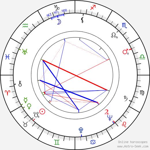 Jiří Kačer birth chart, Jiří Kačer astro natal horoscope, astrology