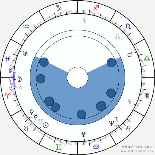 Jiřina Salačová wikipedia, horoscope, astrology, instagram