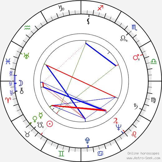 Jiřina Salačová tema natale, oroscopo, Jiřina Salačová oroscopi gratuiti, astrologia