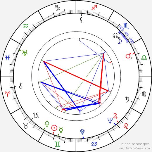 Joe Kirkwood Jr. birth chart, Joe Kirkwood Jr. astro natal horoscope, astrology
