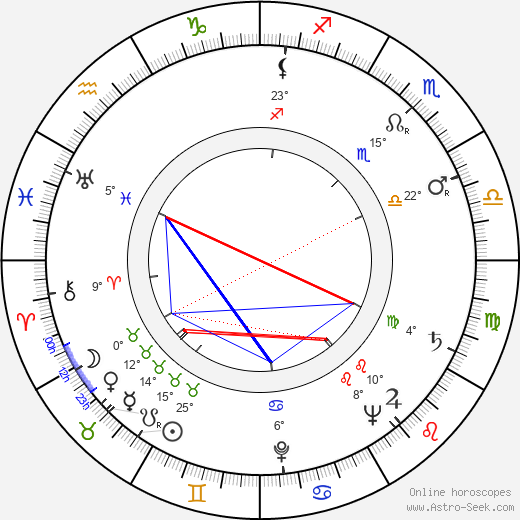 John Addison birth chart, biography, wikipedia 2019, 2020