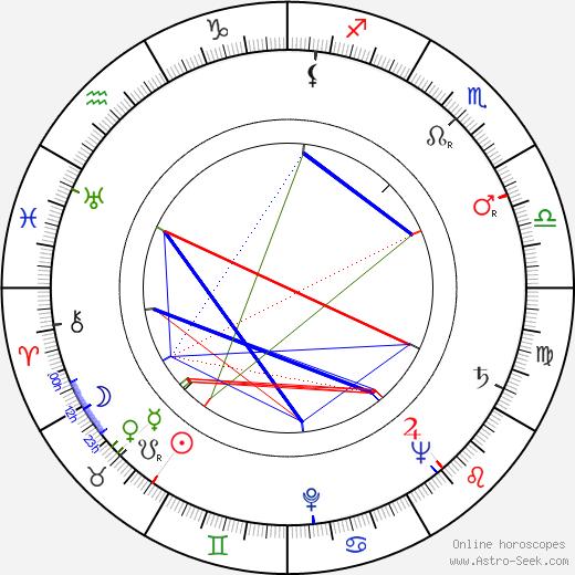 John Addison tema natale, oroscopo, John Addison oroscopi gratuiti, astrologia