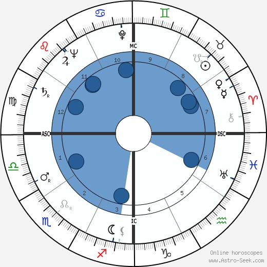 Kamisese Mara wikipedia, horoscope, astrology, instagram