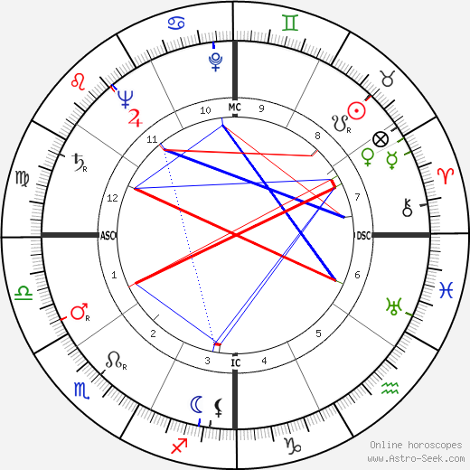 Kamisese Mara astro natal birth chart, Kamisese Mara horoscope, astrology