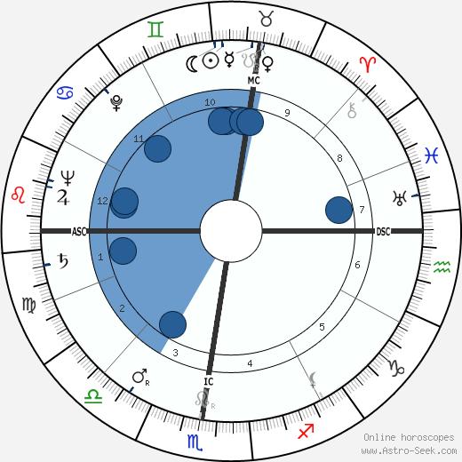 Lucia Mannucci wikipedia, horoscope, astrology, instagram