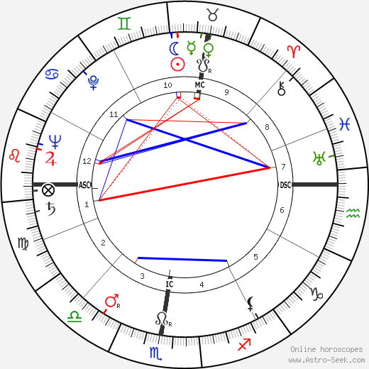 Lucia Mannucci день рождения гороскоп, Lucia Mannucci Натальная карта онлайн
