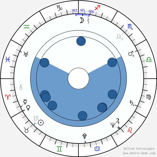 Martha Beck wikipedia, horoscope, astrology, instagram