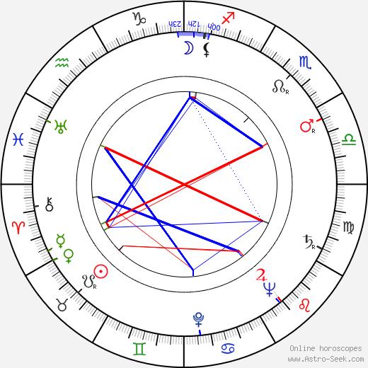 Martha Beck birth chart, Martha Beck astro natal horoscope, astrology