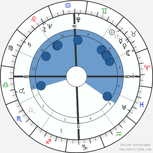 Martine Carol wikipedia, horoscope, astrology, instagram