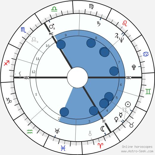 Michel Audiard wikipedia, horoscope, astrology, instagram