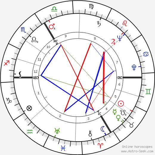 Мишель Одиар Michel Audiard день рождения гороскоп, Michel Audiard Натальная карта онлайн