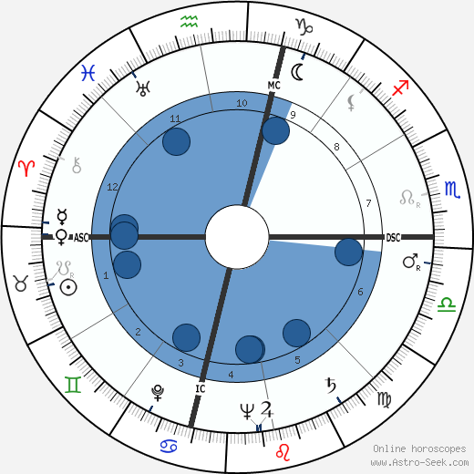 Michele Sindona wikipedia, horoscope, astrology, instagram
