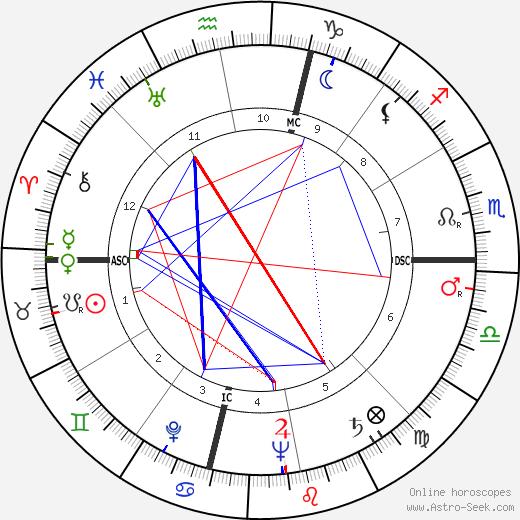 Michele Sindona tema natale, oroscopo, Michele Sindona oroscopi gratuiti, astrologia