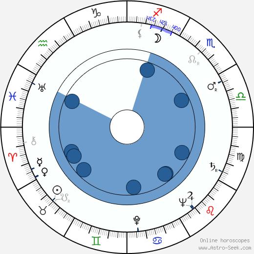 Mina Bern wikipedia, horoscope, astrology, instagram