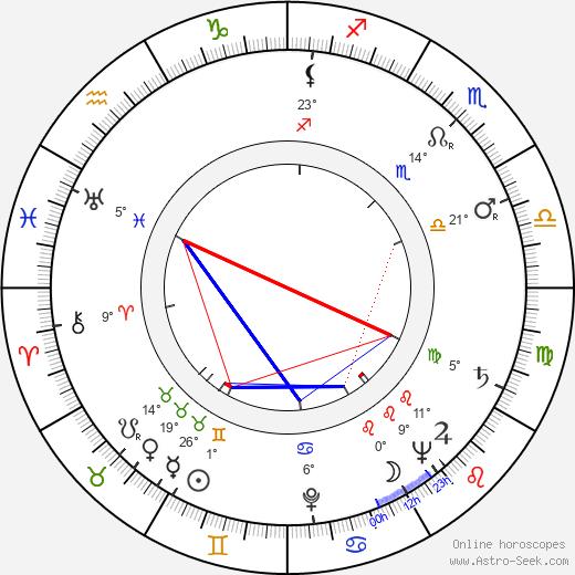 Nikolay Grinko birth chart, biography, wikipedia 2020, 2021