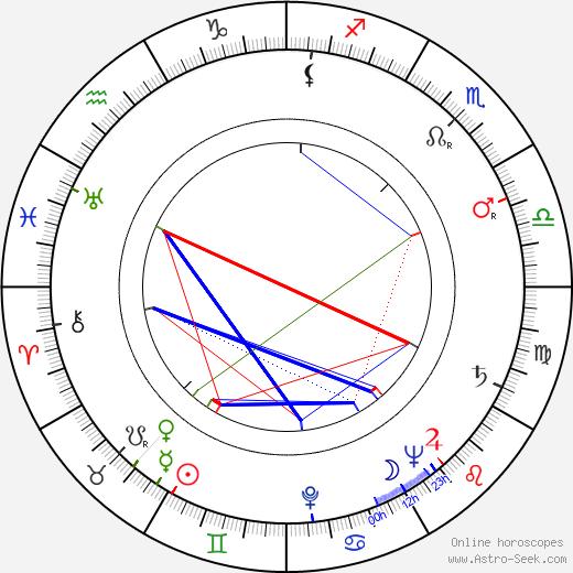 Nikolay Grinko birth chart, Nikolay Grinko astro natal horoscope, astrology