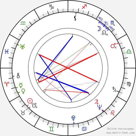 Nina Bara день рождения гороскоп, Nina Bara Натальная карта онлайн