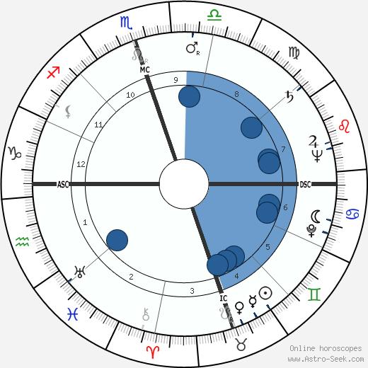 Owen Guinn Smith wikipedia, horoscope, astrology, instagram