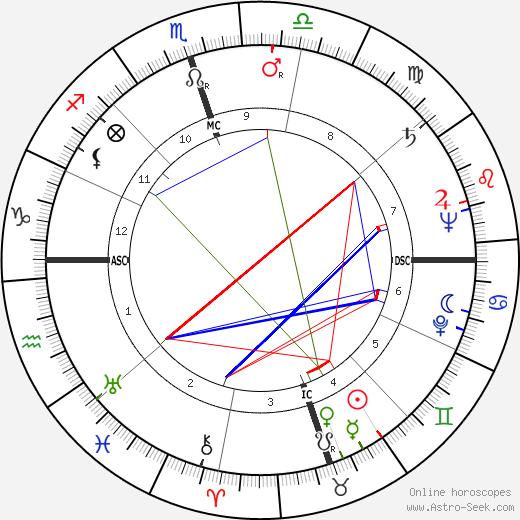 Owen Guinn Smith astro natal birth chart, Owen Guinn Smith horoscope, astrology