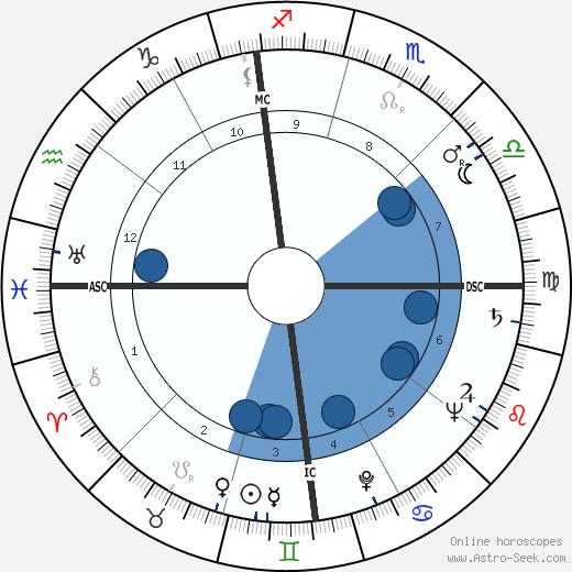 Paul F. Patch wikipedia, horoscope, astrology, instagram