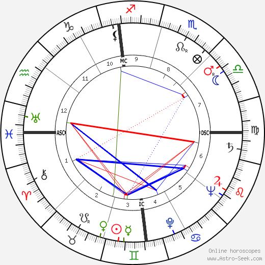 Paul F. Patch tema natale, oroscopo, Paul F. Patch oroscopi gratuiti, astrologia
