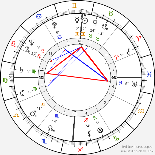 Peggy Lee birth chart, biography, wikipedia 2020, 2021