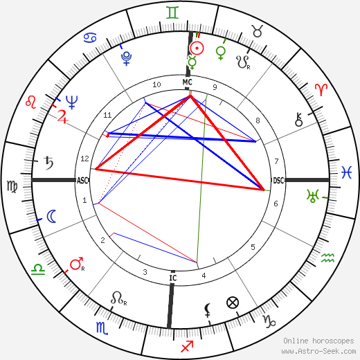 Peggy Lee birth chart, Peggy Lee astro natal horoscope, astrology