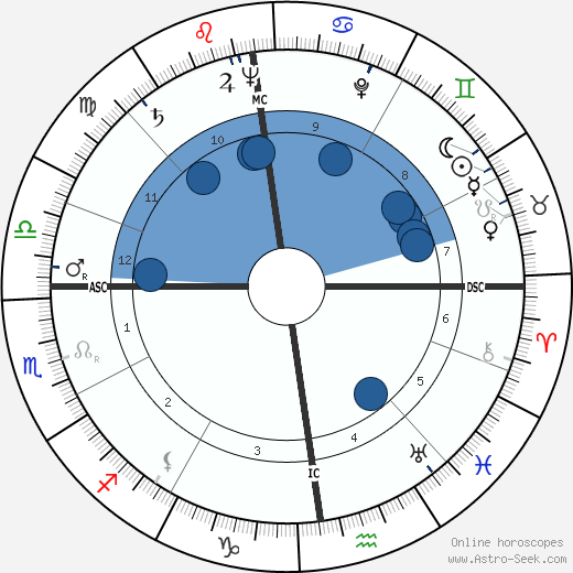 Pope John Paul II wikipedia, horoscope, astrology, instagram