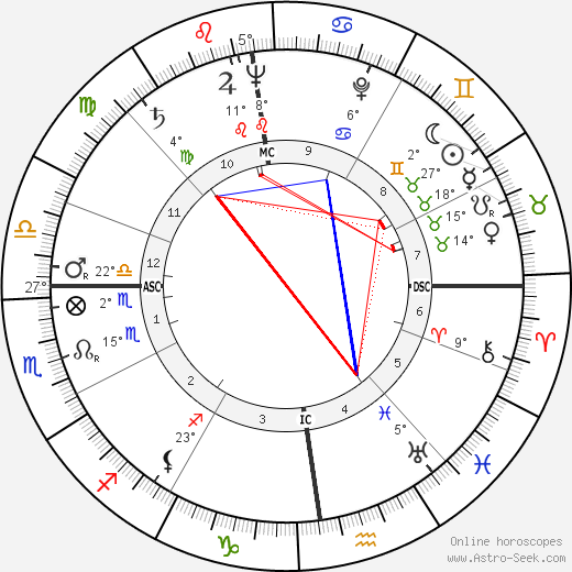 Pope John Paul II birth chart, biography, wikipedia 2018, 2019