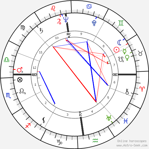 Pope John Paul II astro natal birth chart, Pope John Paul II horoscope, astrology