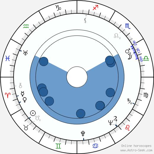 Rainer Virtanen wikipedia, horoscope, astrology, instagram