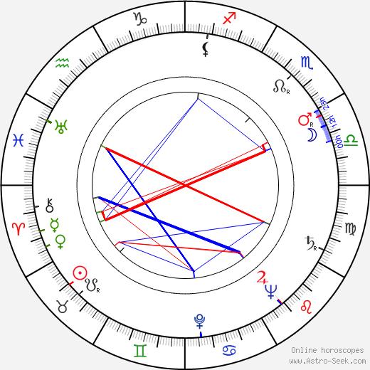 Rainer Virtanen birth chart, Rainer Virtanen astro natal horoscope, astrology