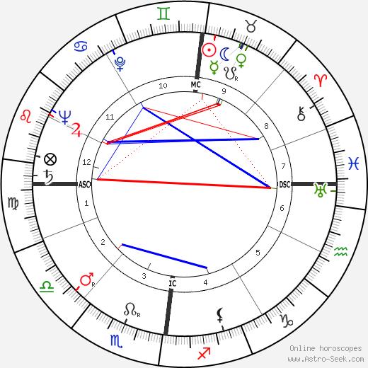 Raymond Gerôme день рождения гороскоп, Raymond Gerôme Натальная карта онлайн