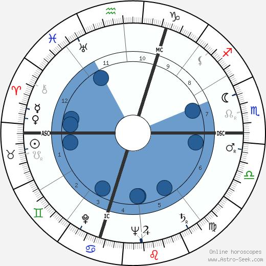 Régis Charlet wikipedia, horoscope, astrology, instagram