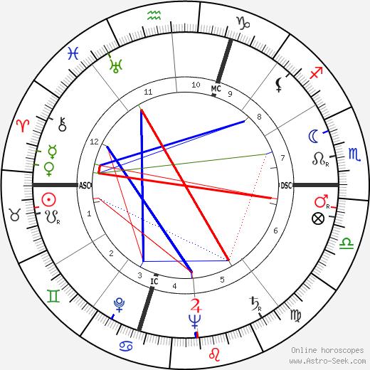 Régis Charlet день рождения гороскоп, Régis Charlet Натальная карта онлайн