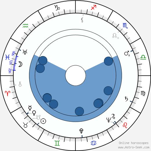 Richard Kubeš wikipedia, horoscope, astrology, instagram