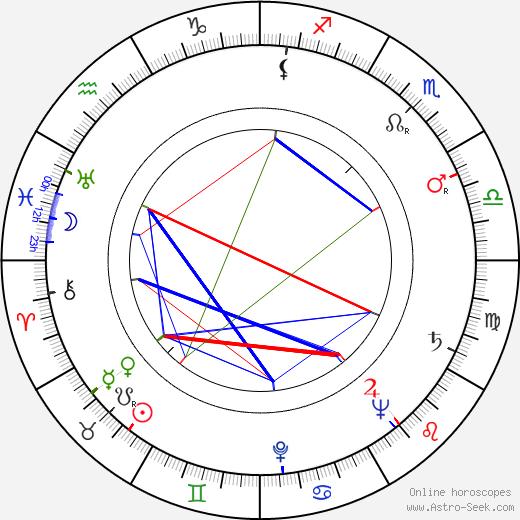 Richard Kubeš день рождения гороскоп, Richard Kubeš Натальная карта онлайн