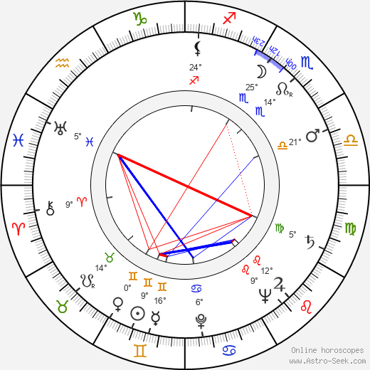 Robert Huke birth chart, biography, wikipedia 2019, 2020