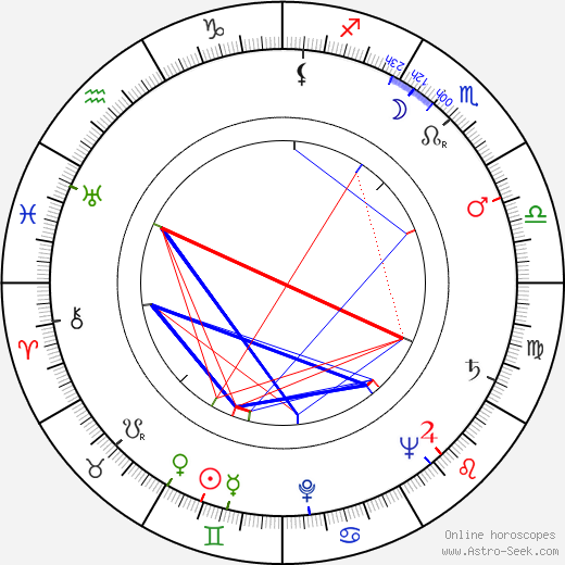 Robert Huke birth chart, Robert Huke astro natal horoscope, astrology