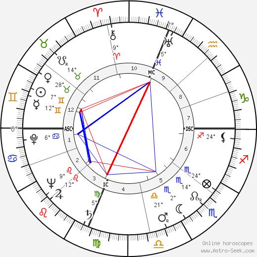 Robert L J Long Birth Chart Horoscope Date Of Birth Astro