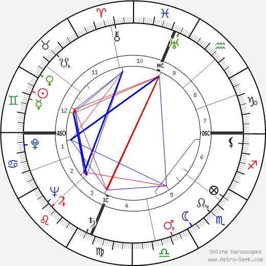 Robert L. J. Long день рождения гороскоп, Robert L. J. Long Натальная карта онлайн